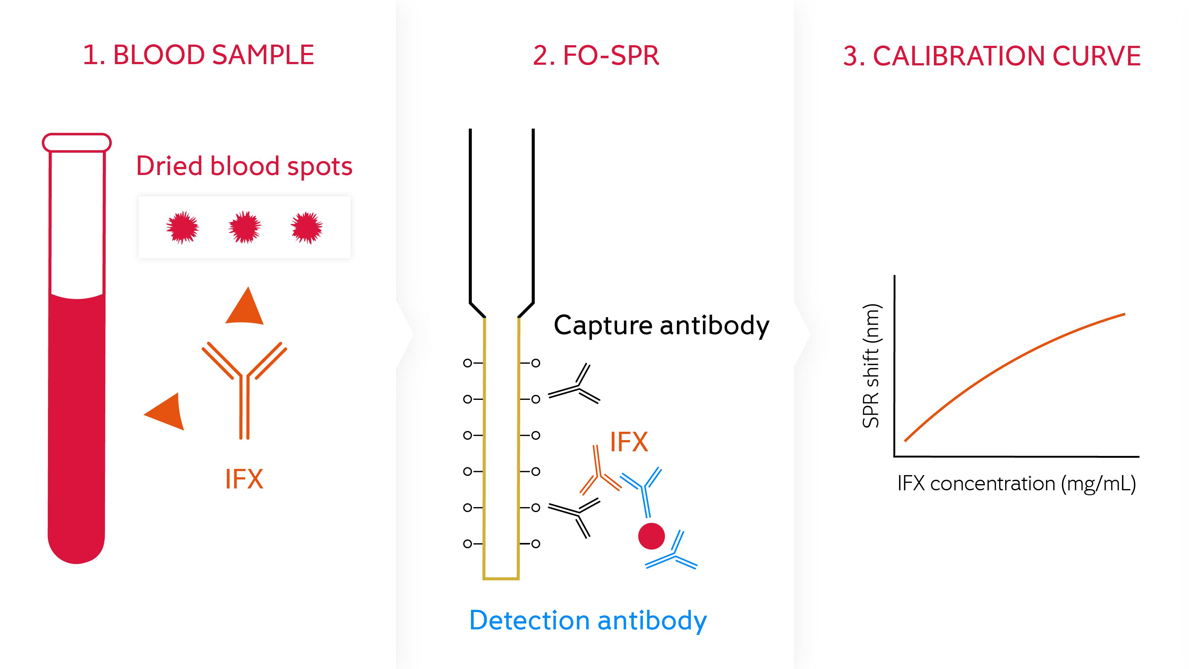 Biomolecule quantification in blood